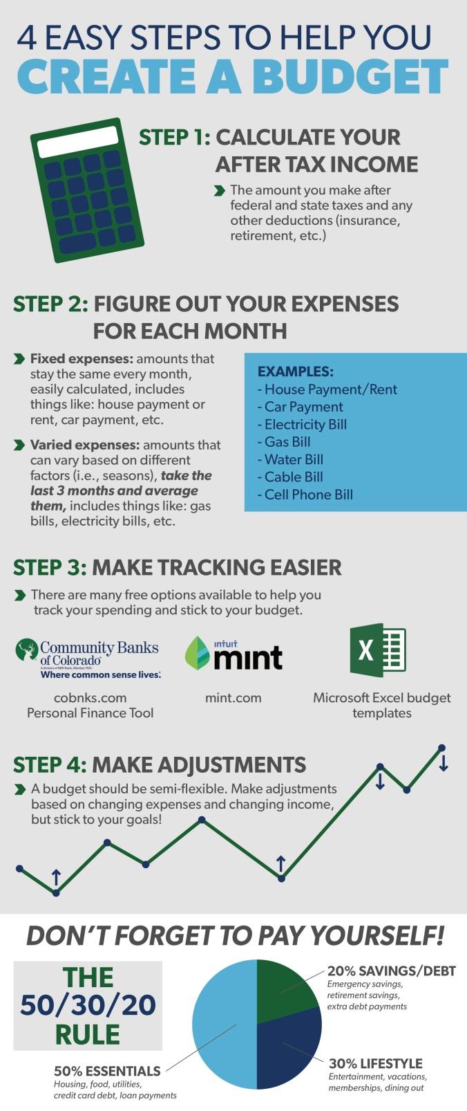 Infographic-CreatingABudget-CBC.jpg